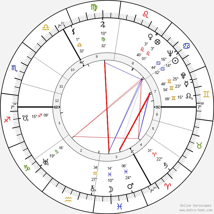 Gottfried von Cramm - Birth horoscope chart