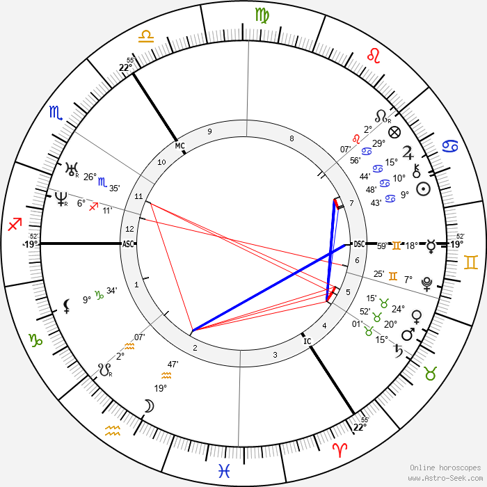 Gottfried Wilhelm Leibniz - Birth horoscope chart