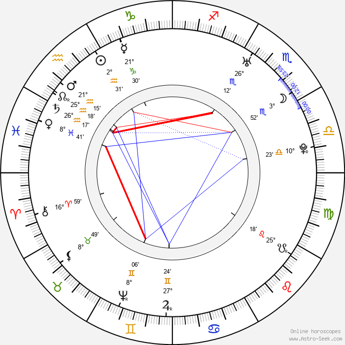 Gotthold Ephraim Lessing - Birth horoscope chart