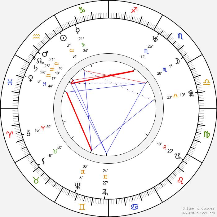 Gotthold Ephraim Lessing - Birth horoscope chart