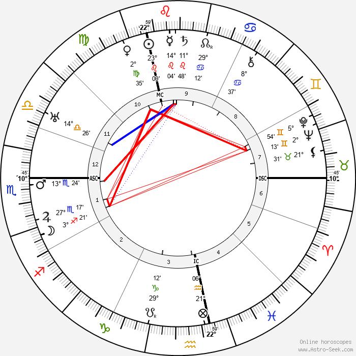 Gottlieb Duttweiler - Birth horoscope chart