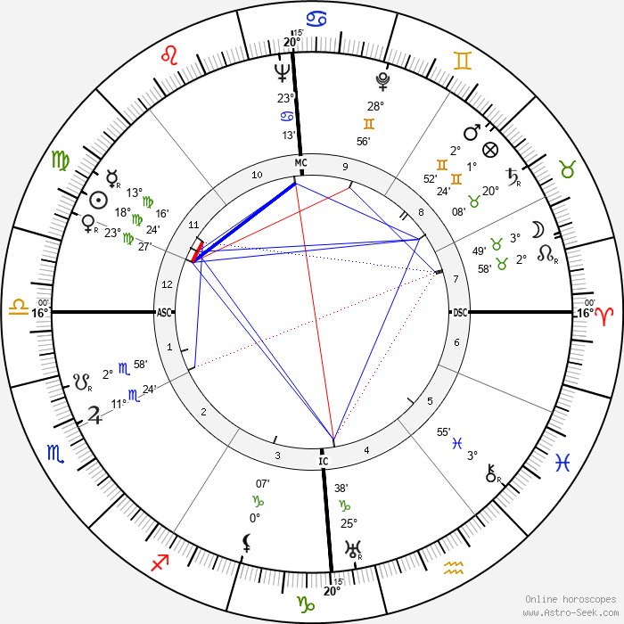 Gottlieb Renz - Birth horoscope chart