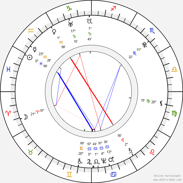 Gottlieb Stephanie Jr. - Birth horoscope chart