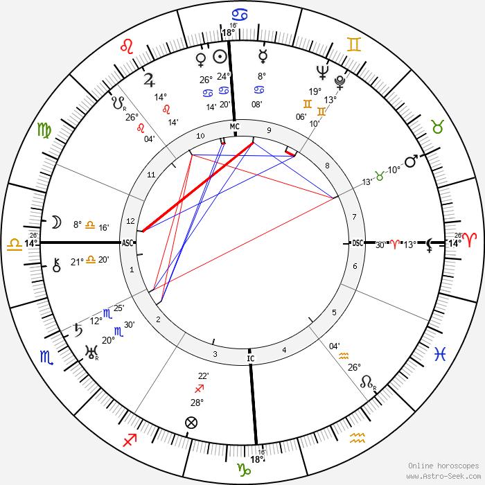 Gottlob Berger - Birth horoscope chart
