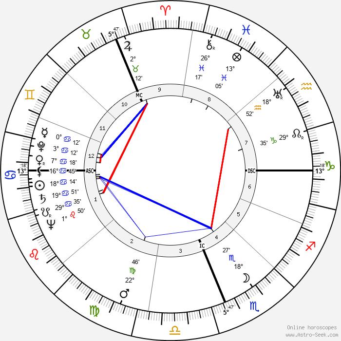 Gough Whitlam - Birth horoscope chart