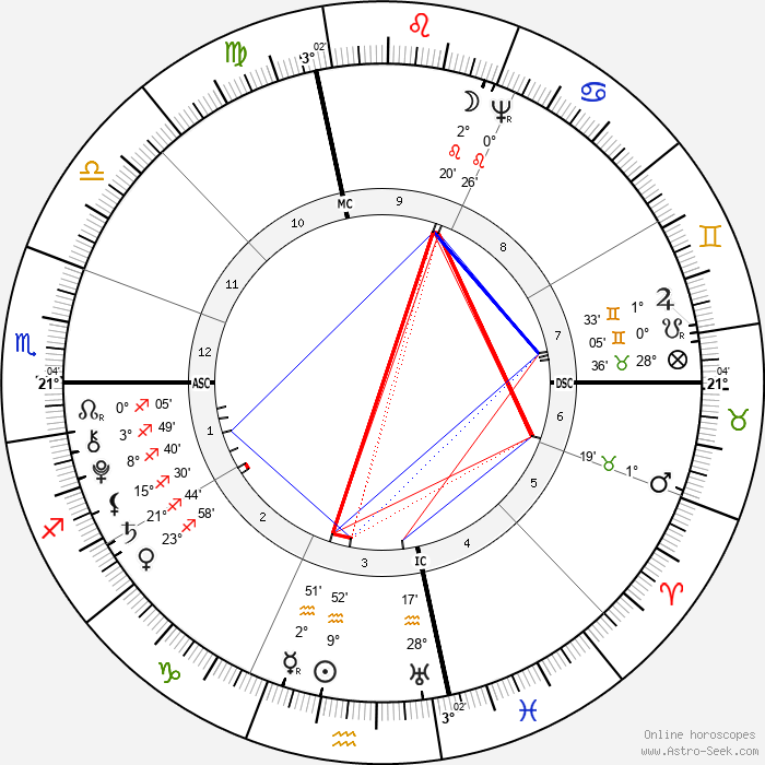 Gouverneur Morris - Birth horoscope chart