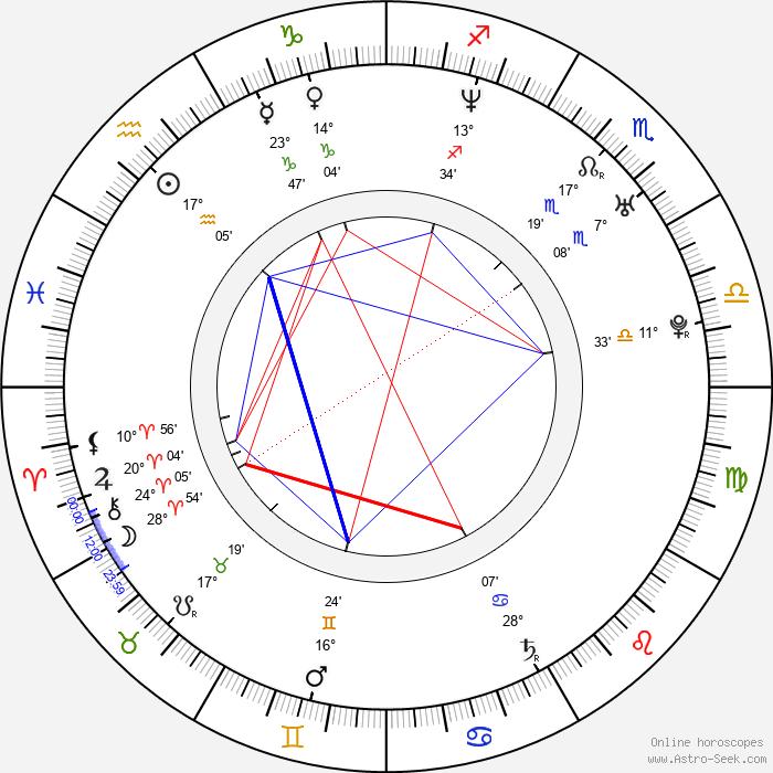 GQ - Birth horoscope chart