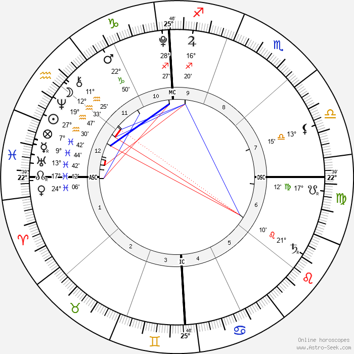 Grace Ana Herms - Birth horoscope chart
