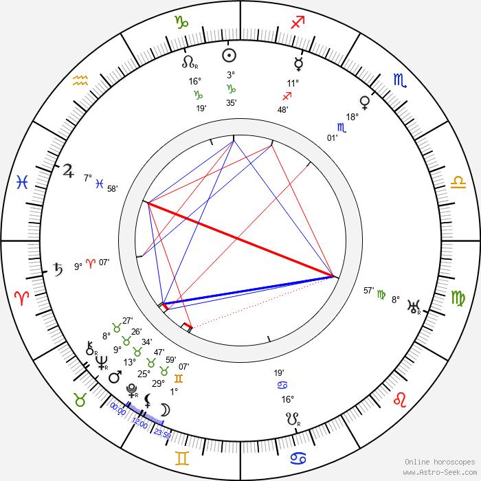 Grace George - Birth horoscope chart