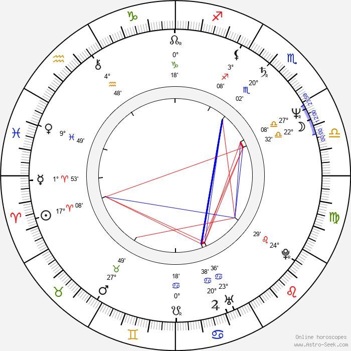 Grace Hightower - Birth horoscope chart