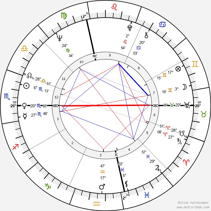 Grace Slick - Birth horoscope chart