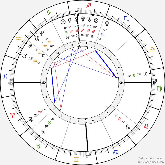 Gracie Johnson - Birth horoscope chart