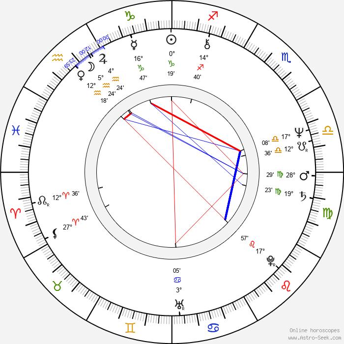 Graham Beckel - Birth horoscope chart