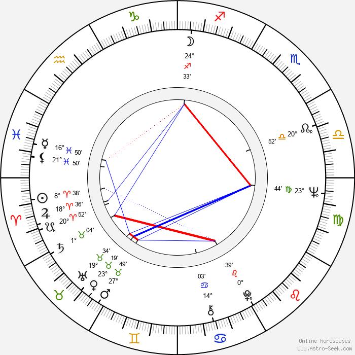 Graham Booth - Birth horoscope chart