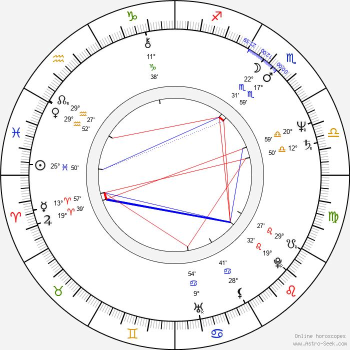 Graham Cole - Birth horoscope chart