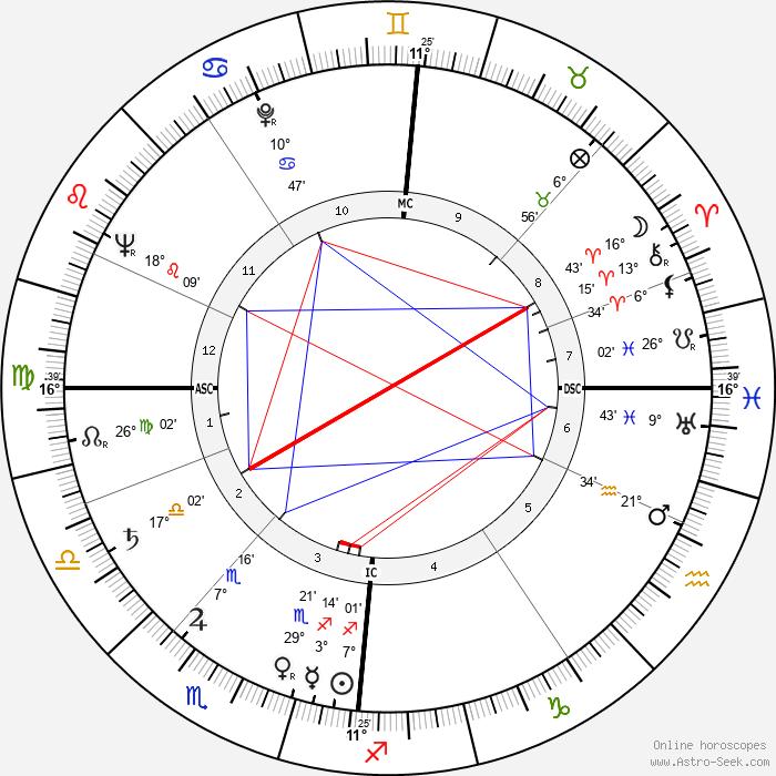 Graham Crowden - Birth horoscope chart