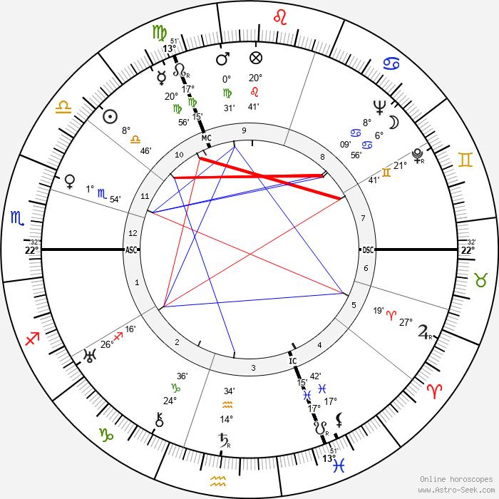 Graham Greene - Birth horoscope chart
