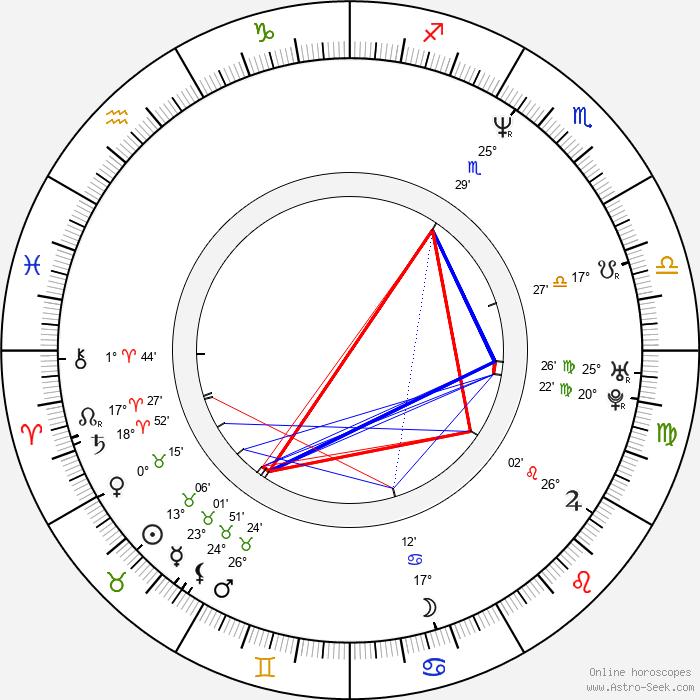 Graham Guit - Birth horoscope chart