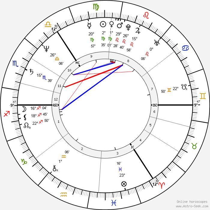 Graham Riddick - Birth horoscope chart