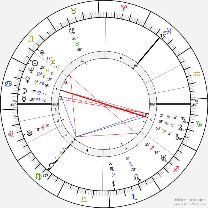 Grand Duchess Anastasia - Birth horoscope chart