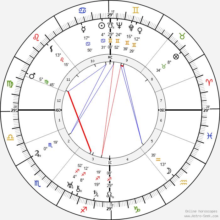 Grand Duchess Maria - Birth horoscope chart