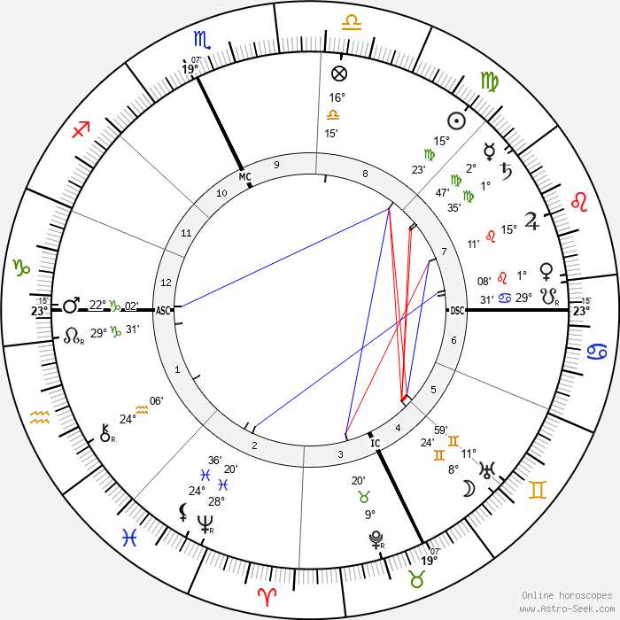 Grandma Moses - Birth horoscope chart