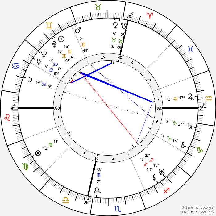 Grant Lewi - Birth horoscope chart