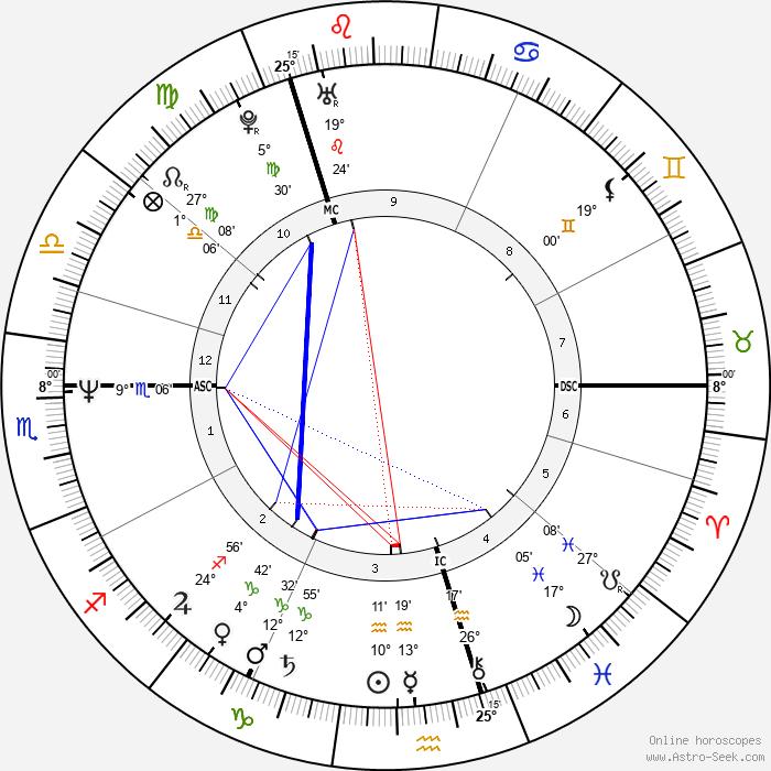 Grant Morrison - Birth horoscope chart