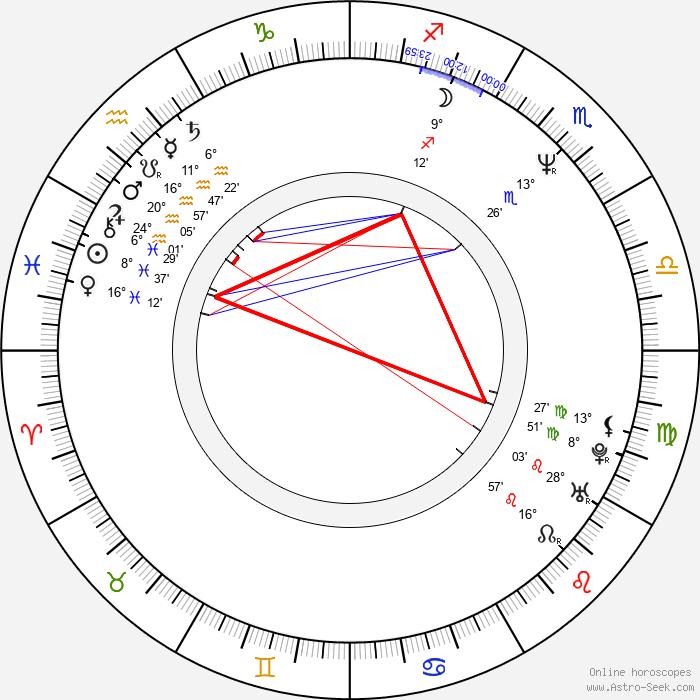 Grant Show - Birth horoscope chart