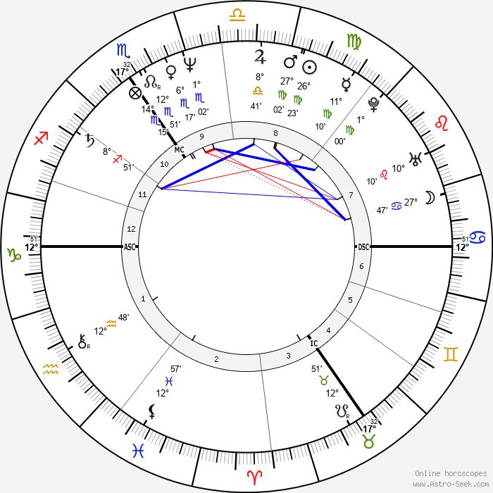Graziella Gillebertus - Birth horoscope chart