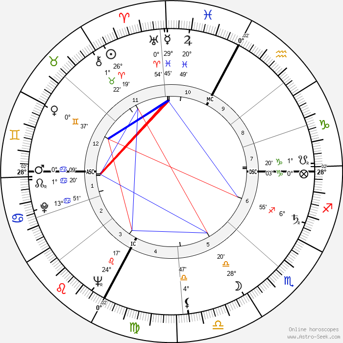 Graziella Sciutti - Birth horoscope chart