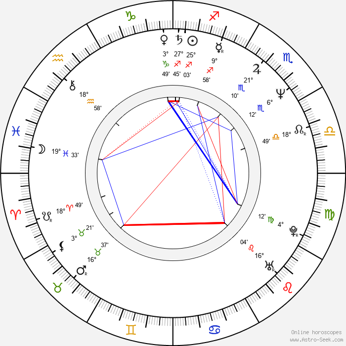 Grazyna Wolszczak - Birth horoscope chart
