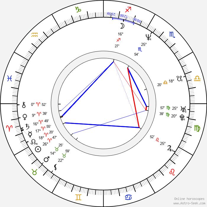 Greg Baker - Birth horoscope chart