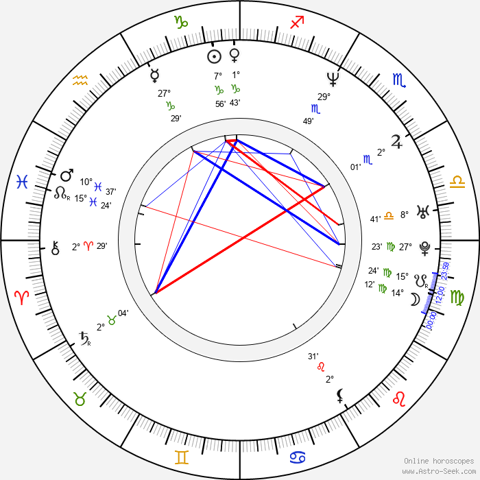 Greg Brown - Birth horoscope chart
