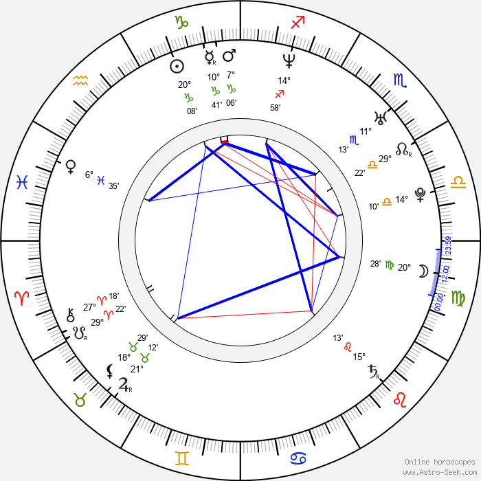 Greg Centauro - Birth horoscope chart