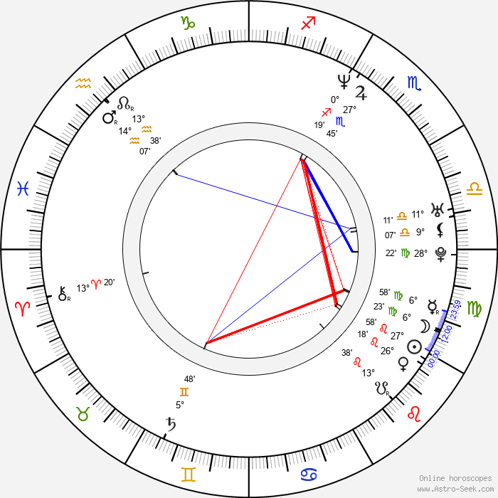 Greg Cromer - Birth horoscope chart