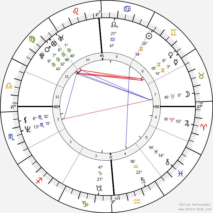 Greg Kinnear - Birth horoscope chart