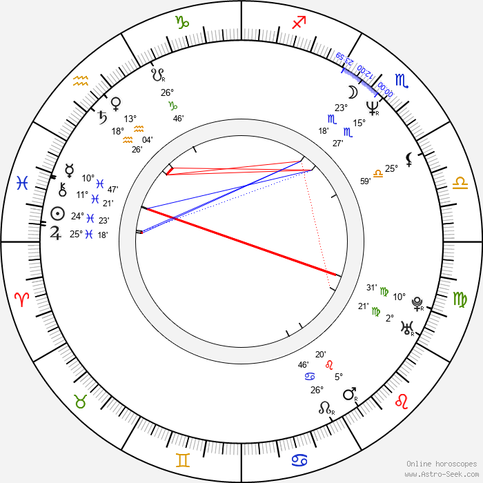 Greg Nicotero - Birth horoscope chart