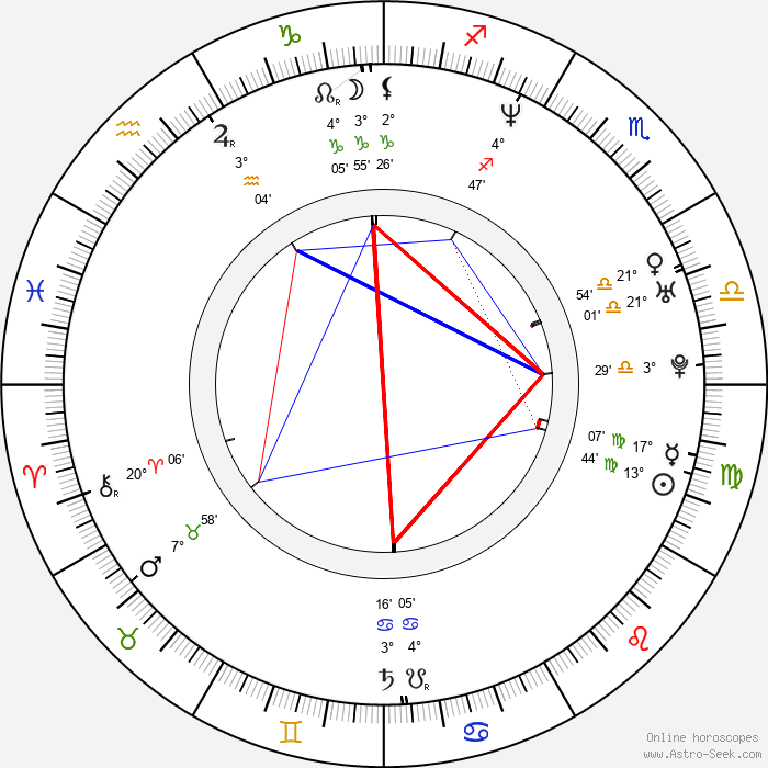 Greg Rusedski - Birth horoscope chart