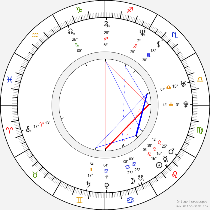 Greg Serano - Birth horoscope chart