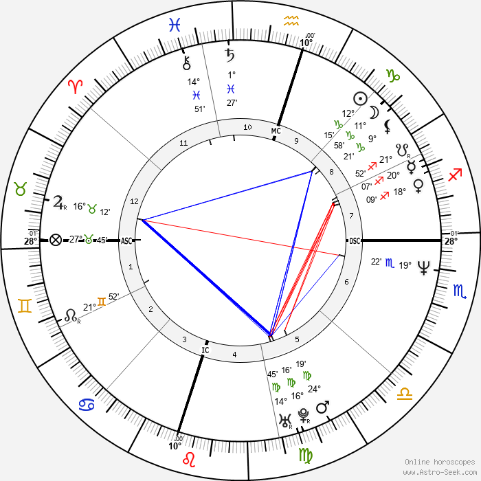 Greg Swindell - Birth horoscope chart