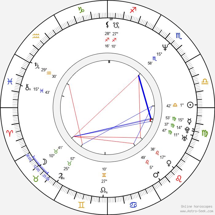 Greg Watkins - Birth horoscope chart