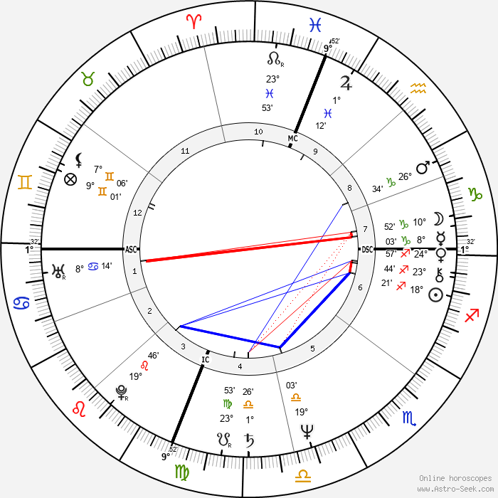Gregg Berger - Birth horoscope chart