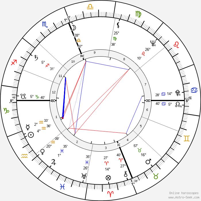 Gregg Palmer - Birth horoscope chart