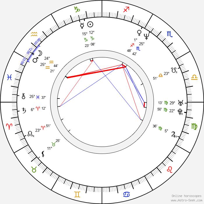 Gregor Bloéb - Birth horoscope chart