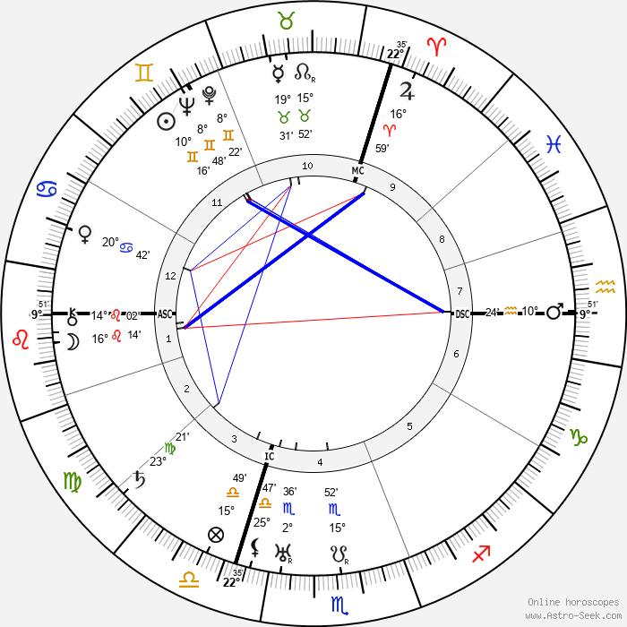 Gregor Strasser - Birth horoscope chart