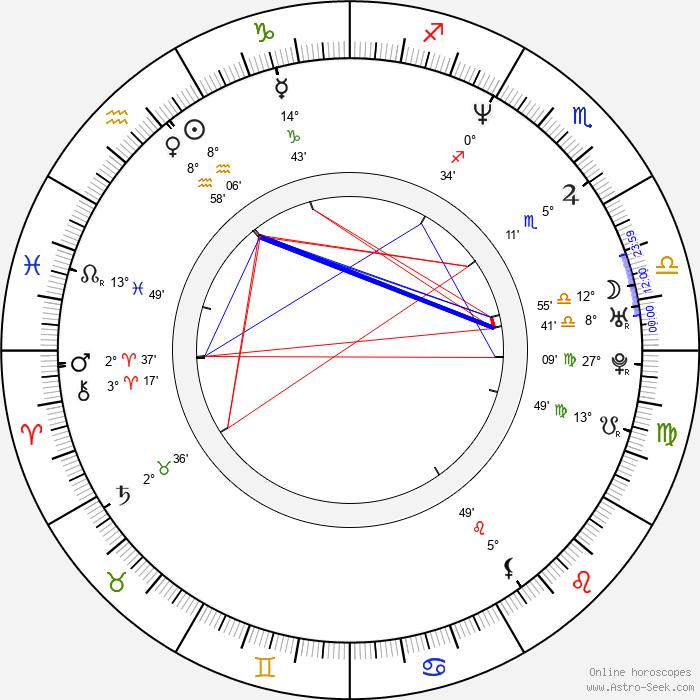 Gregor Törzs - Birth horoscope chart
