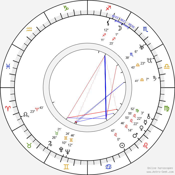 Gregori Chmara - Birth horoscope chart