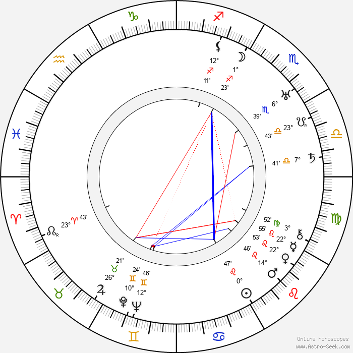 Gregori Chmara - Birth horoscope chart