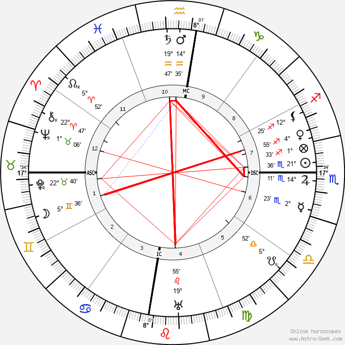 Gregorio del Pilar - Birth horoscope chart